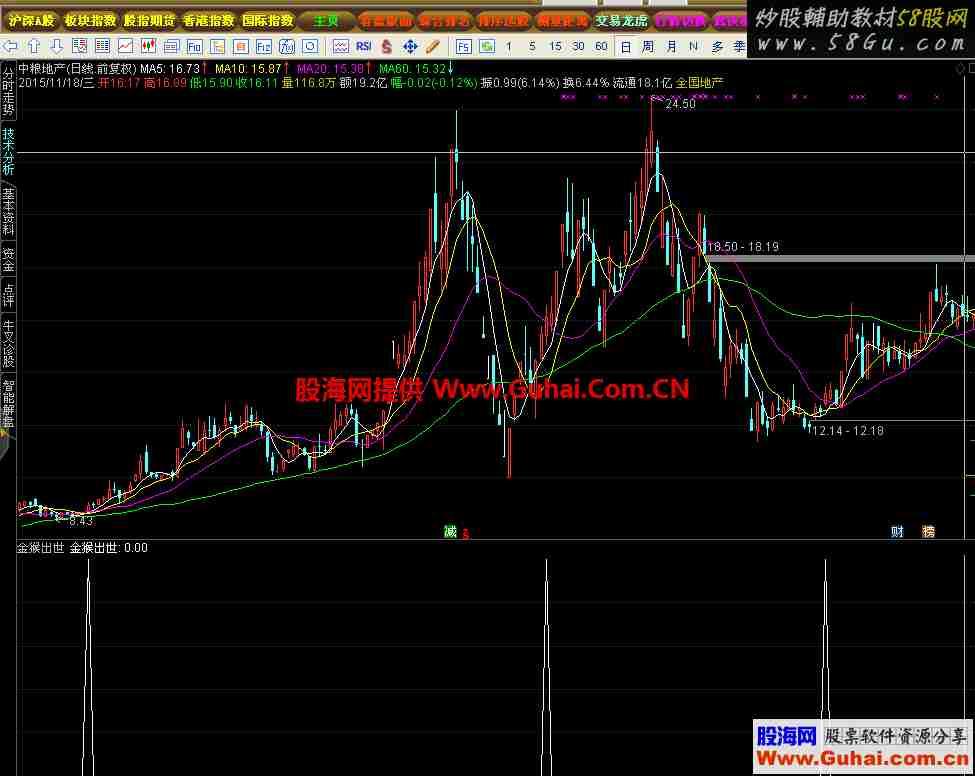 金猴出世选股预警幅图指标